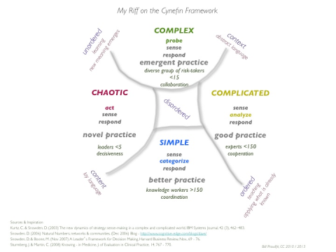 Updated 2013 ~ An Interpretation of the Cynefin Framework
